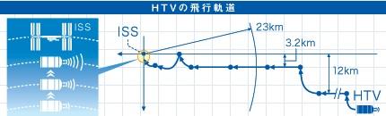 HTV軌道
